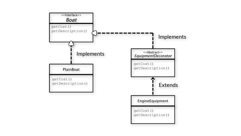 Decorator-Pattern-Class-Diagram-UML- INTEGU
