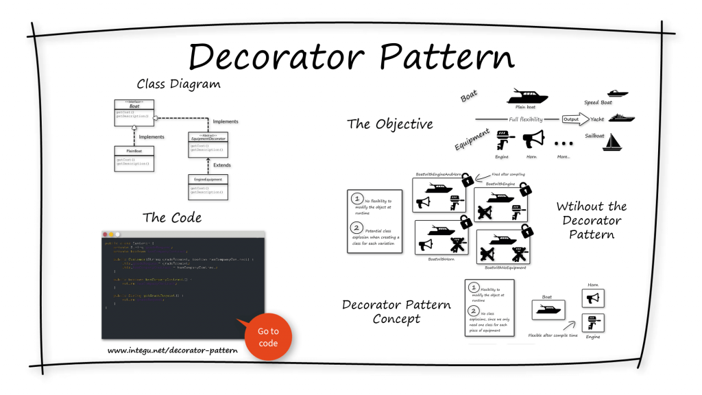 Decorator-Pattern-Whiteboard - INTEGU