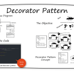 Decorator-Pattern-Whiteboard - INTEGU