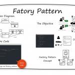INTEGU - Factory-Design-Pattern-Overview
