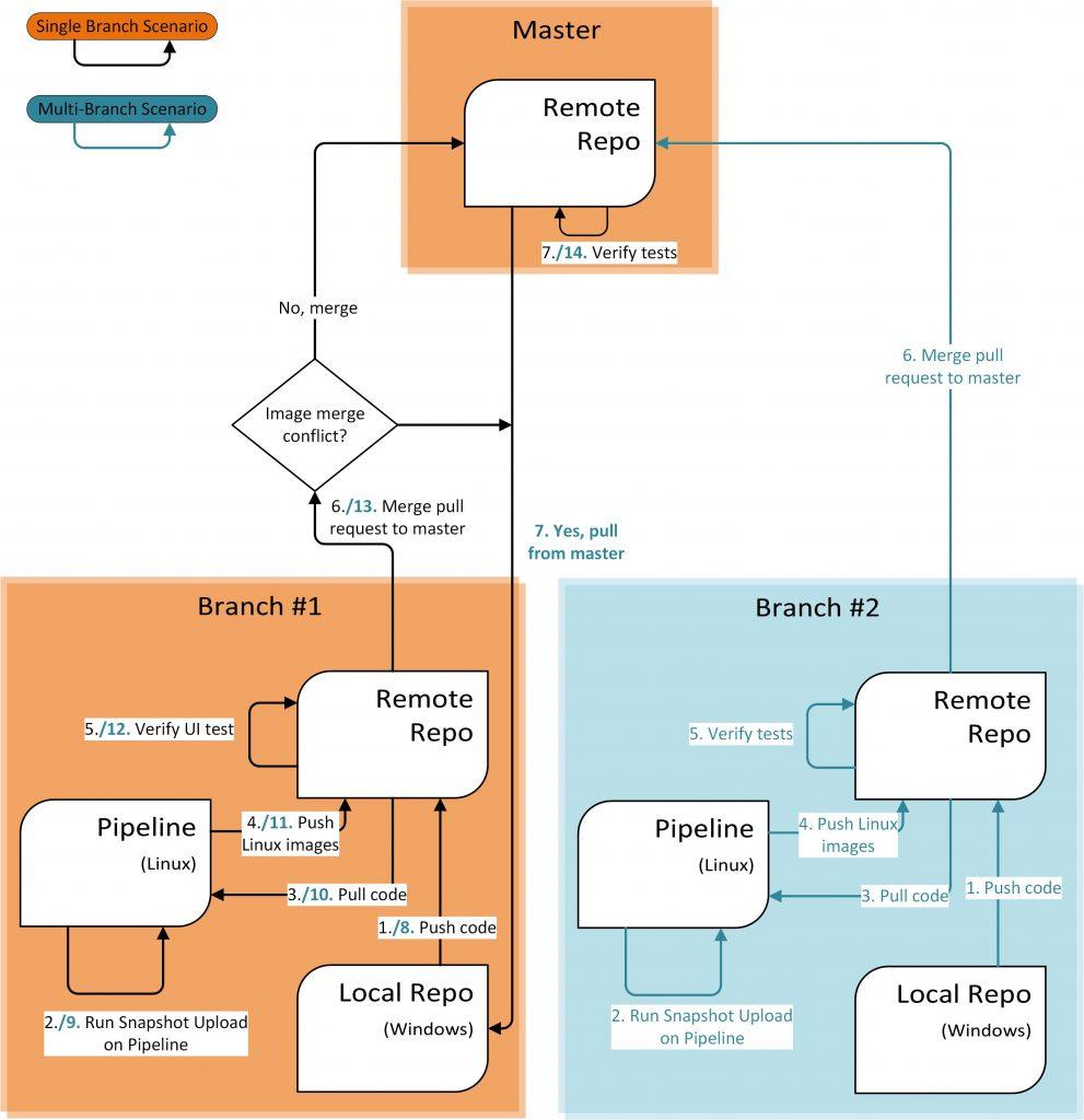 INTEGU-Jest-Snapshot-TeamCity-Flow
