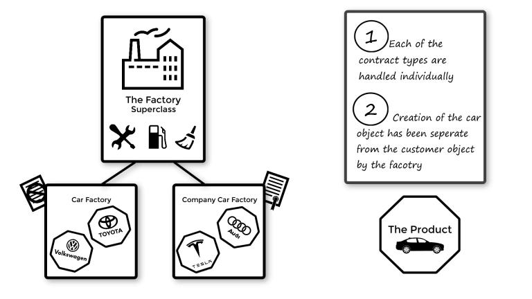 INTEGU - Solution-theory-code- Factory Design Pattern