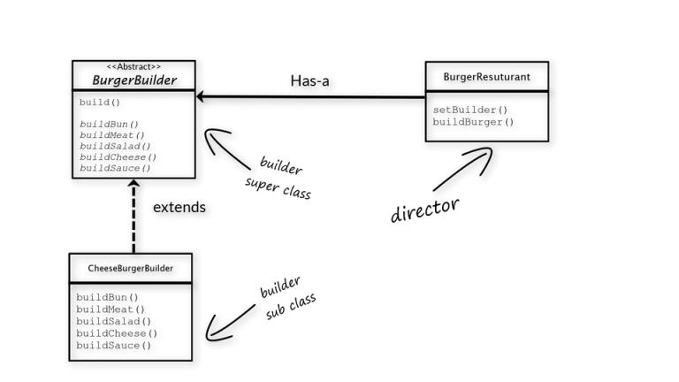 INTEGU - builder-class-diagram