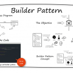 INTEGU - builder-design-pattern-overview