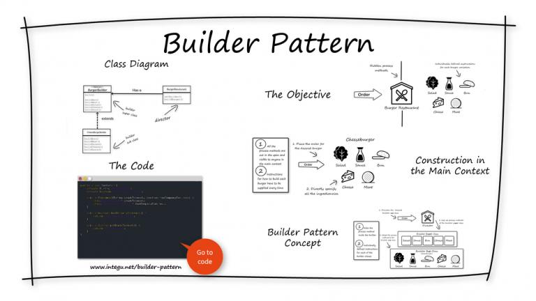 INTEGU - builder-design-pattern-overview