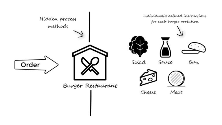 INTEGU - builder-objective