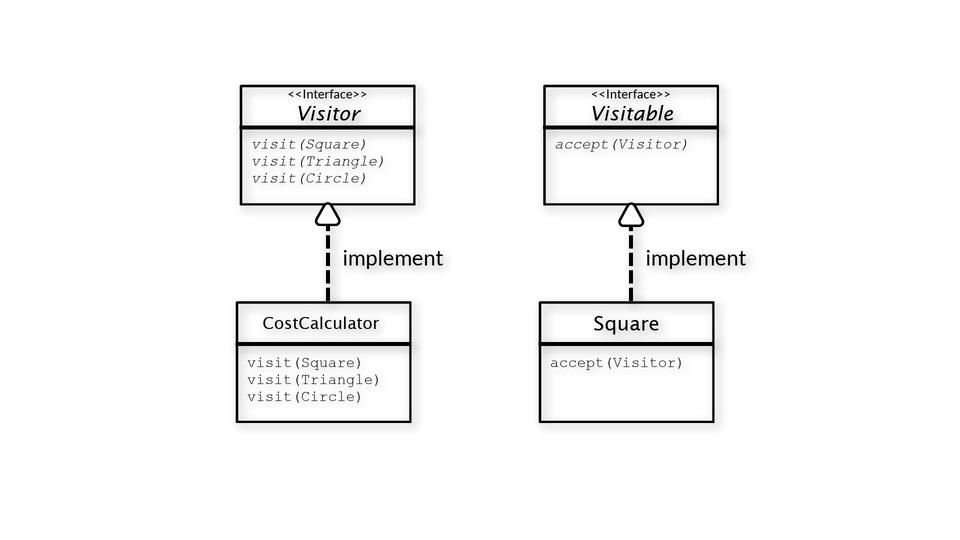 INTEGU - visitor-design-pattern-class-diagram-INTEGU
