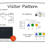 INTEGU - visitor-design-pattern-overview-