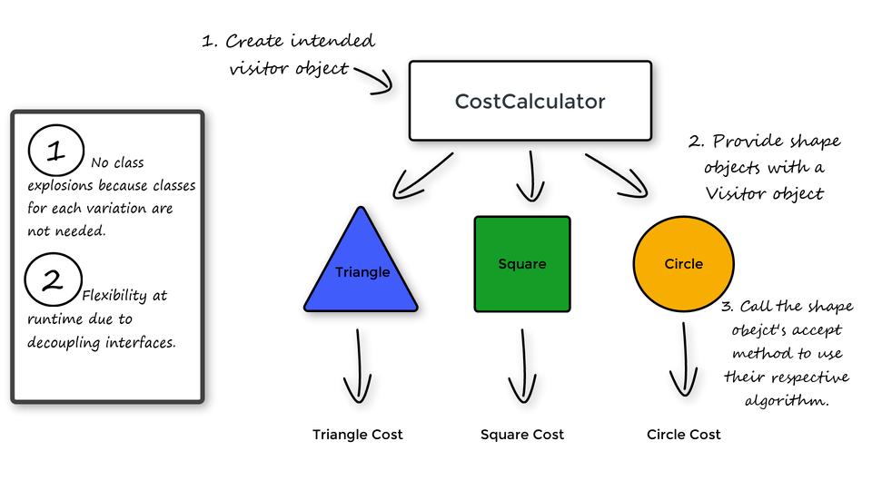 INTEGU - visitor-pattern-advantages