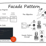 facade-design-patterns-in-java-overview-INTEGU