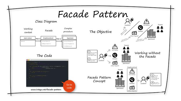 facade-design-patterns-in-java-overview-INTEGU