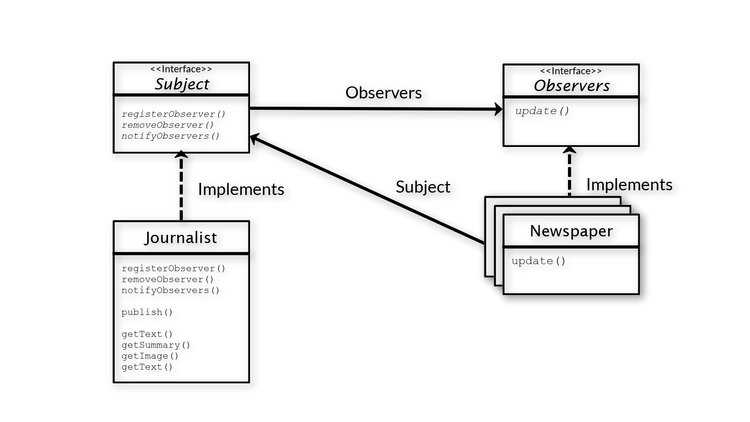 observer-design-pattern-class-diagram-INTEGU