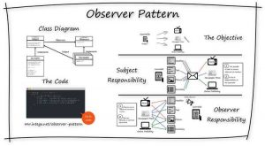 observer-design-pattern-overview-INTEGU