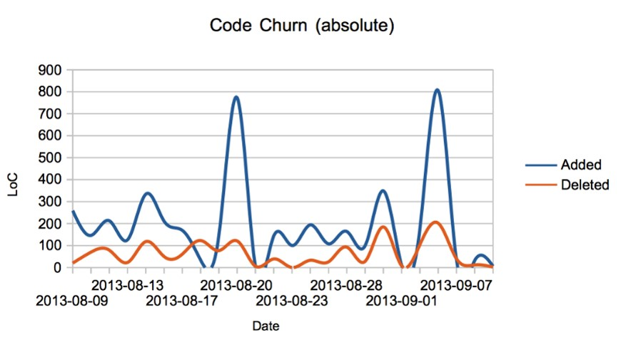 INTEGU - Code-Churn-Analysis-Your-Code-as-a-Crime-Scene