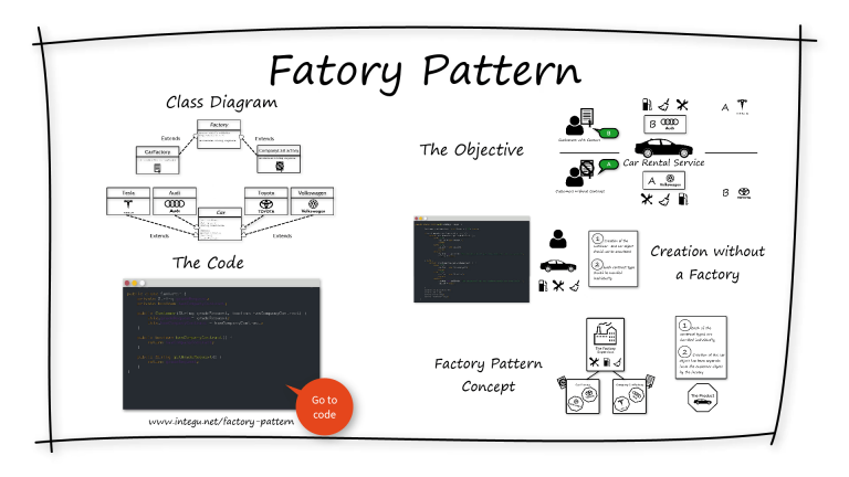 INTEGU - Factory-Design-Pattern-Overview