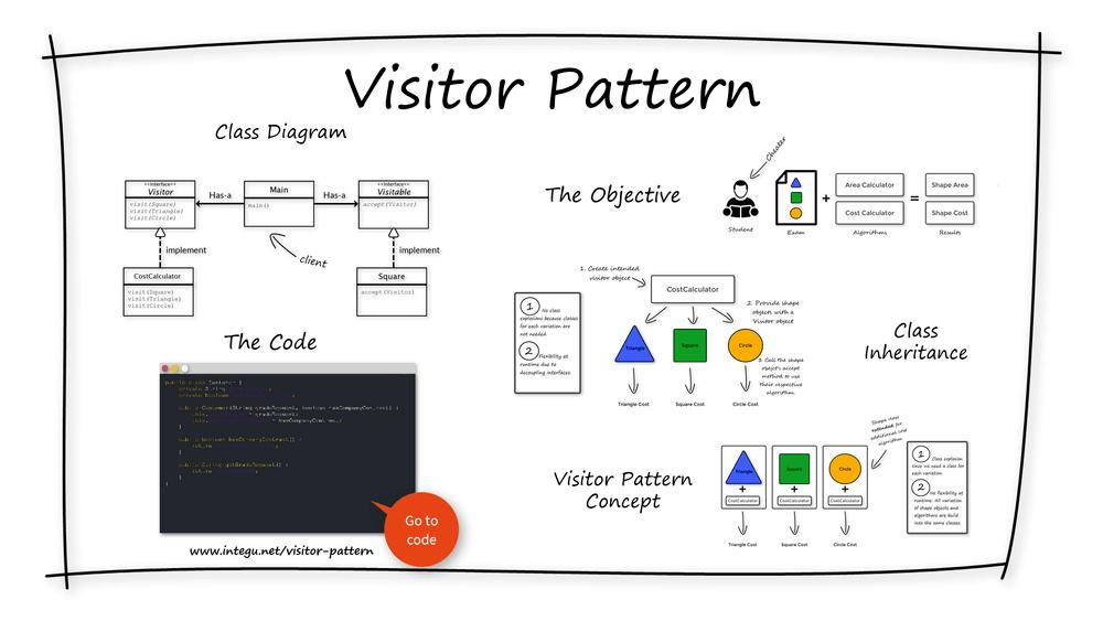 INTEGU - visitor-design-pattern-overview-