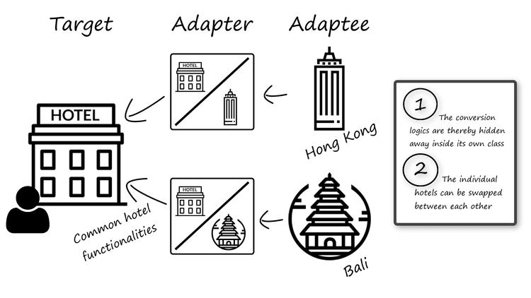adapter-design-pattern-concept-of-the-adapter-pattern-INTEGU