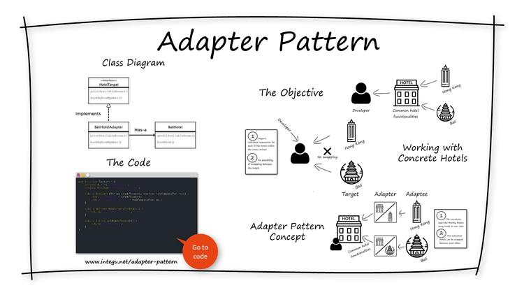adapter-design-patterns-in-java-overview-INTEGU