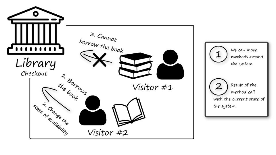 command-design-pattern-advantage-INTEGU
