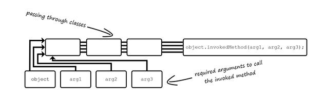 command-design-pattern-disadvantage-pass-through-classes-INTEGU