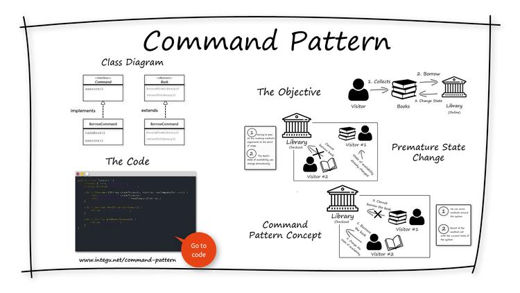 command-design-pattern-overview-INTEGU