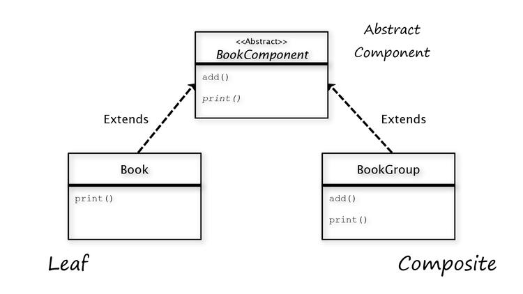 composite-design-pattern-class-diagram-INTEGU
