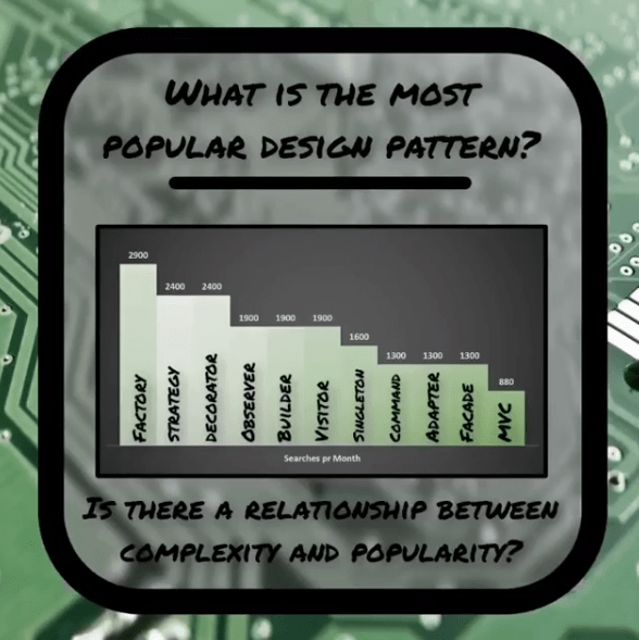 INTEGU - design-pattern-popularity-overview
