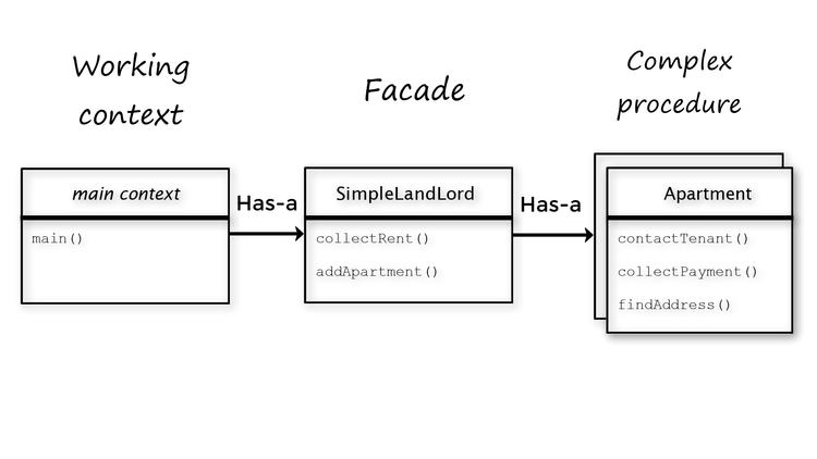 facade-design-patterns-in-java-class-diagram-INTEGU