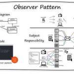 observer-design-pattern-overview-INTEGU