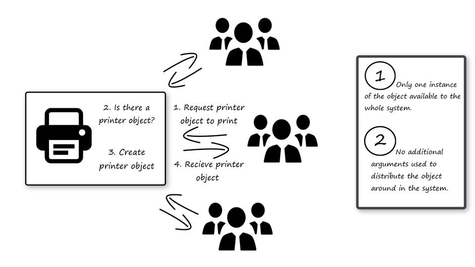 singleton-pattern-advantage-INTEGU