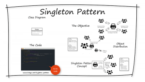 singleton-pattern-overview-integu