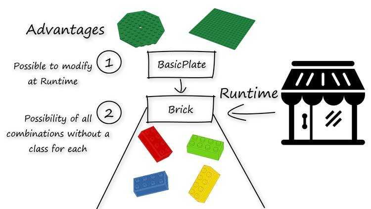 strategy-design-pattern-advantage-INTEGU