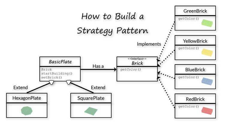 strategy-design-pattern-class-diagram-INTEGU