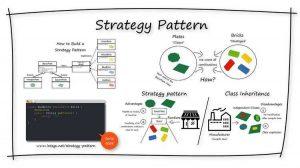 strategy-design-pattern-overview-INTEGU