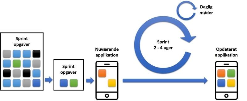 INTEGU - Sprint